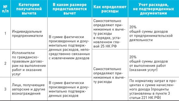 Стандартные налоговые вычеты в виде таблицы